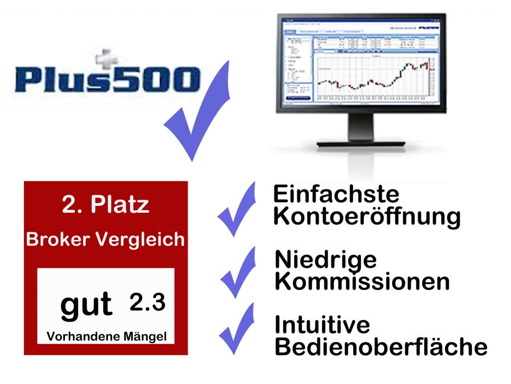 plus500 ist der zweitbeste Online Broker im Broker Vergleich