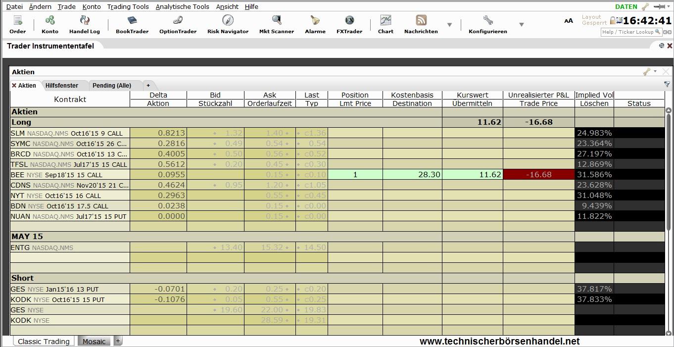 Testberichte Online Broker